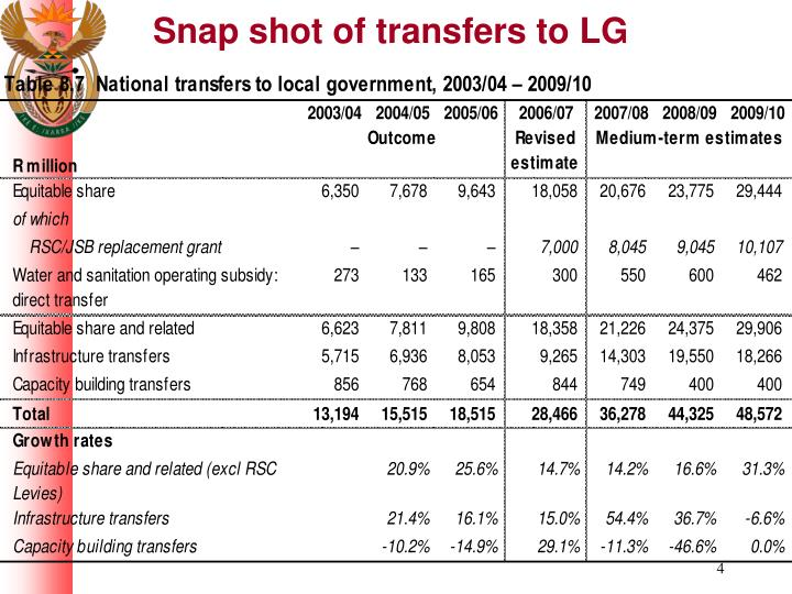 Snap shot of transfers to LG