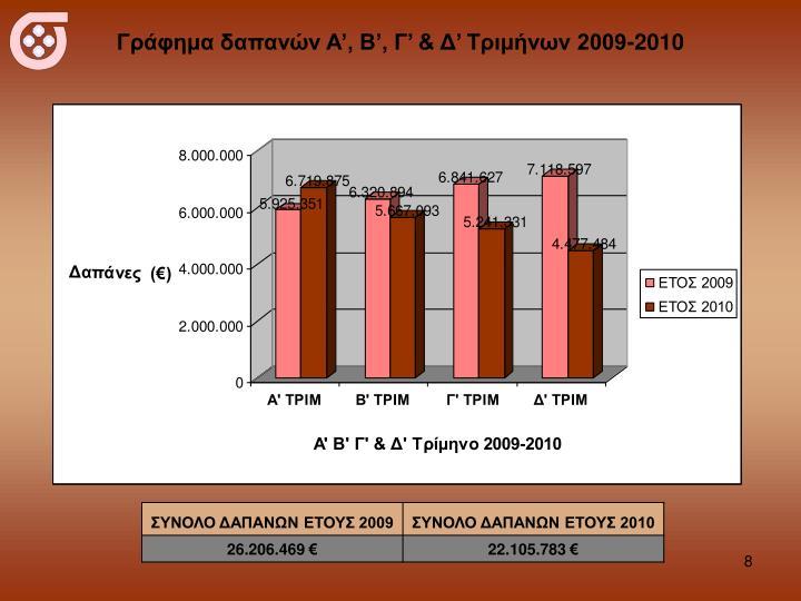Γράφημα δαπανών Α', Β', Γ' & Δ' Τριμήνων 2009-2010