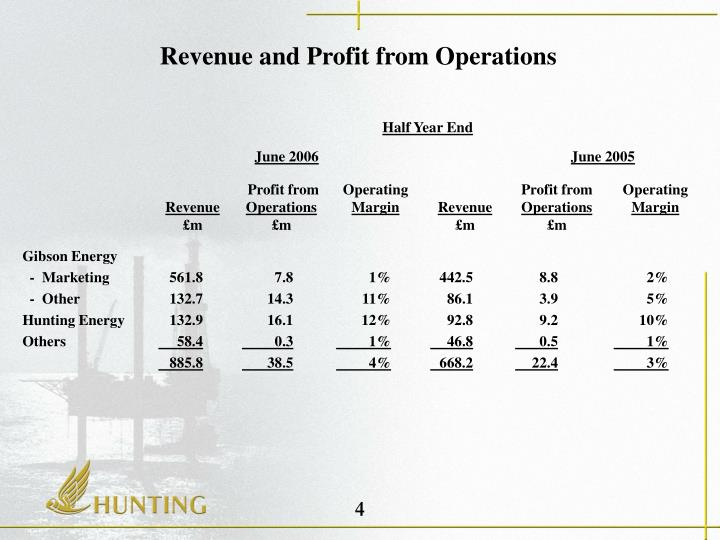 Revenue and Profit from Operations