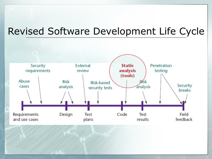 Revised Software Development Life Cycle