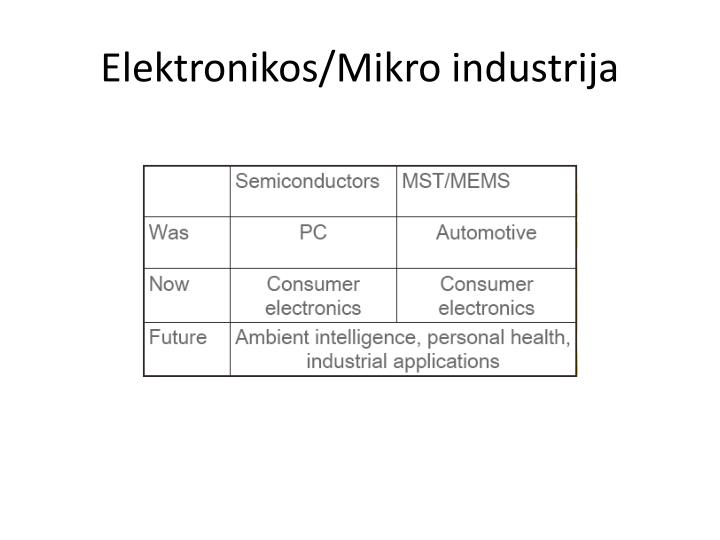 Elektronikos/Mikro industrija