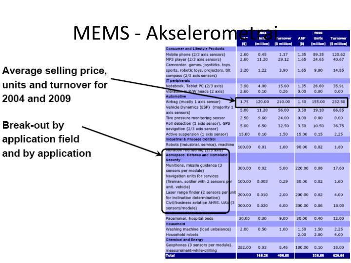 MEMS - Akselerometrai