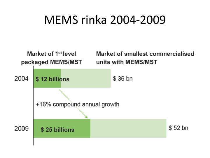 MEMS rinka