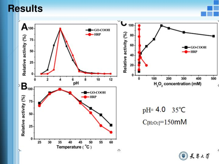turnip peroxidase 1 title the effect of hydrogen peroxide on peroxidase (ec 11117) from gongronema latifolium a dissertation submitted in partial fulfilment of the.