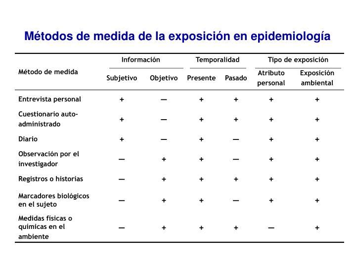 Métodos de medida de la exposición en epidemiología