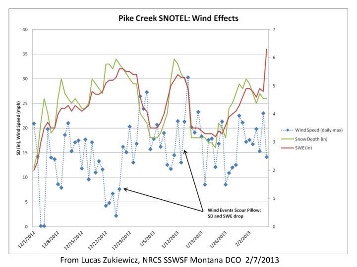From Lucas Zukiewicz, NRCS SSWSF Montana DCO  2/7/2013