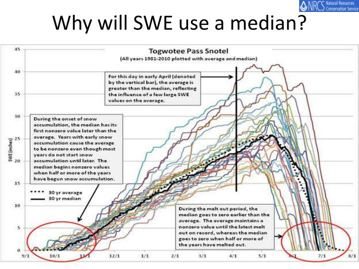Why will SWE use a median?