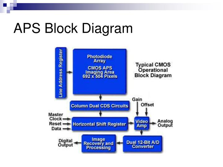 APS Block Diagram