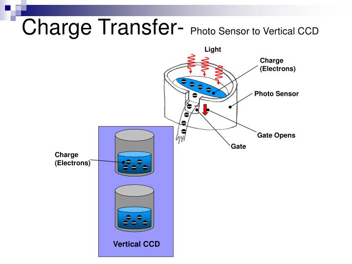 Charge Transfer-