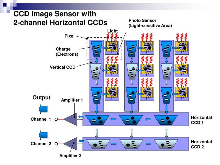 CCD Image Sensor with       2-channel Horizontal CCDs