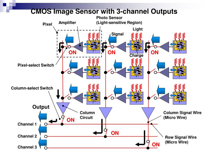 CMOS Image Sensor with 3-channel Outputs