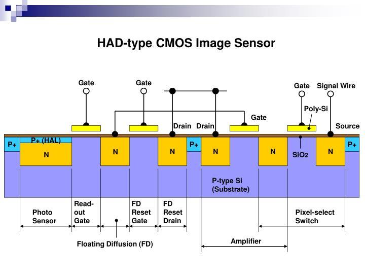 HAD-type CMOS Image Sensor