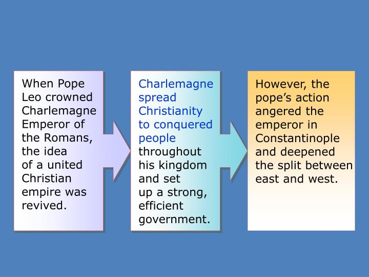 Charlemagne spread Christianity to conquered people