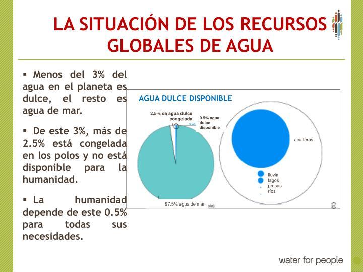 LA SITUACIÓN DE LOS RECURSOS GLOBALES DE AGUA