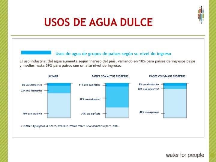 USOS DE AGUA DULCE