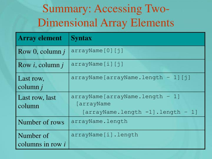 Summary: Accessing Two-Dimensional Array Elements
