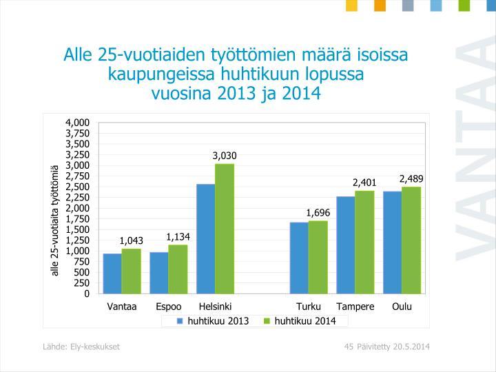 Alle 25-vuotiaiden työttömien määrä isoissa kaupungeissa huhtikuun lopussa