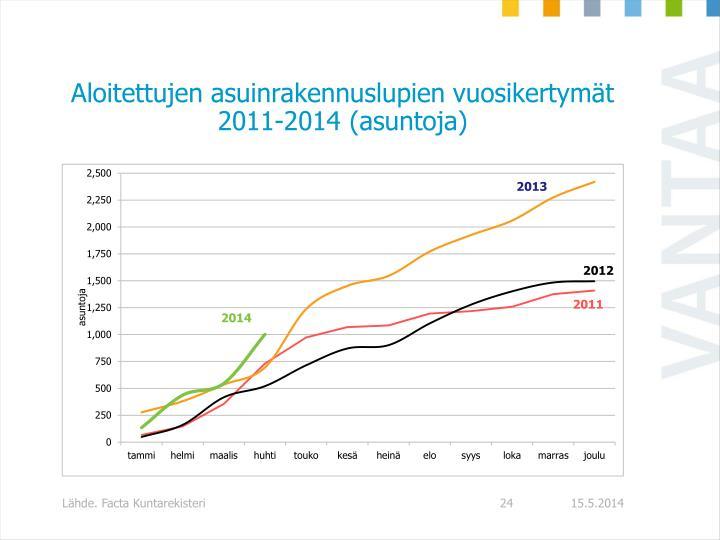 Aloitettujen asuinrakennuslupien vuosikertymät 2011-2014 (asuntoja)