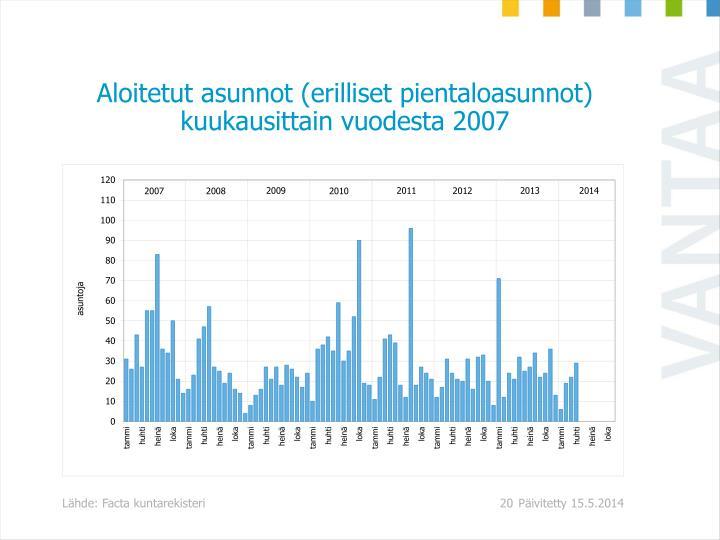Aloitetut asunnot (erilliset pientaloasunnot) kuukausittain vuodesta 2007