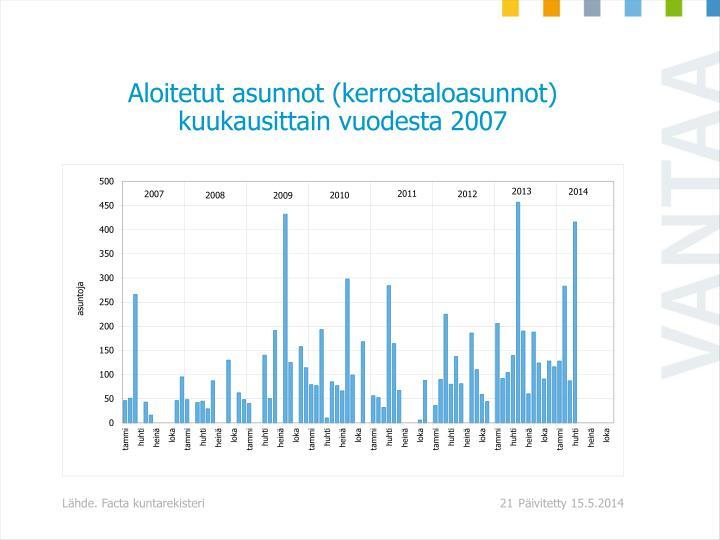 Aloitetut asunnot (kerrostaloasunnot) kuukausittain vuodesta 2007
