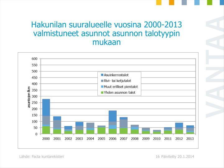 Hakunilan suuralueelle vuosina 2000-2013