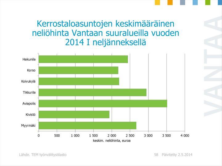 Kerrostaloasuntojen keskimääräinen neliöhinta Vantaan suuralueilla vuoden 2014 I neljänneksellä