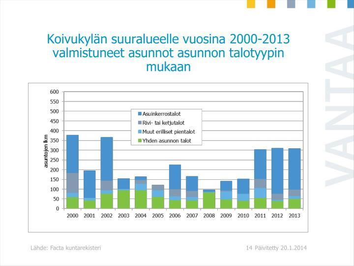 Koivukylän suuralueelle vuosina 2000-2013 valmistuneet asunnot asunnon talotyypin mukaan