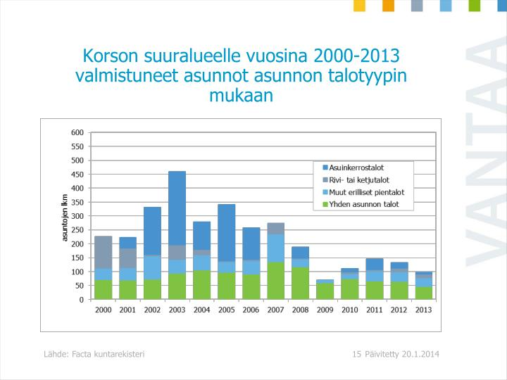 Korson suuralueelle vuosina 2000-2013 valmistuneet asunnot asunnon talotyypin mukaan