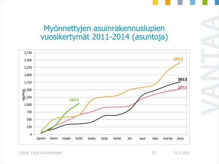 Myönnettyjen asuinrakennuslupien vuosikertymät 2011-2014 (asuntoja)