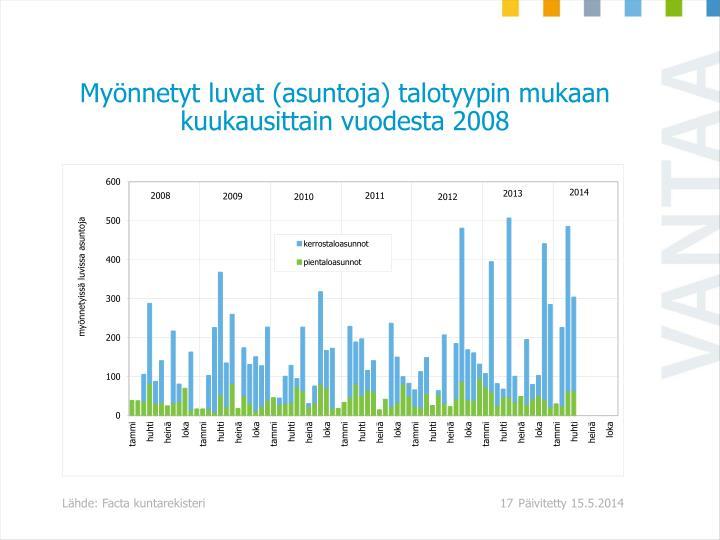 Myönnetyt luvat (asuntoja) talotyypin mukaan kuukausittain vuodesta 2008