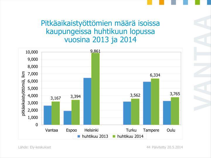 Pitkäaikaistyöttömien määrä isoissa kaupungeissa huhtikuun lopussa