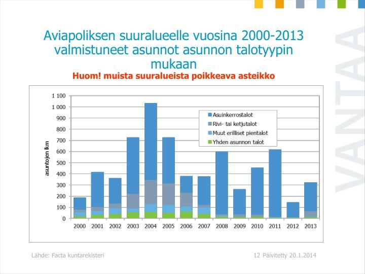 Aviapoliksen suuralueelle vuosina 2000-2013 valmistuneet asunnot asunnon talotyypin mukaan