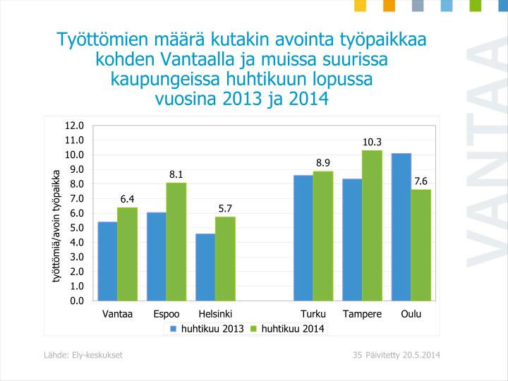 Työttömien määrä kutakin avointa työpaikkaa kohden Vantaalla ja muissa suurissa kaupungeissa huhtikuun lopussa