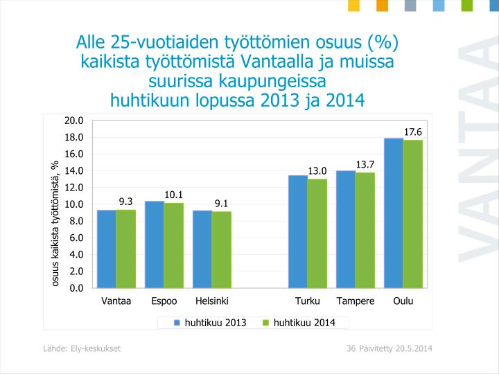 Alle 25-vuotiaiden työttömien osuus (%) kaikista työttömistä Vantaalla ja muissa suurissa kaupungeissa
