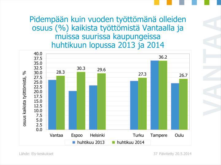 Pidempään kuin vuoden työttömänä olleiden osuus (%) kaikista työttömistä Vantaalla ja muissa suurissa kaupungeissa