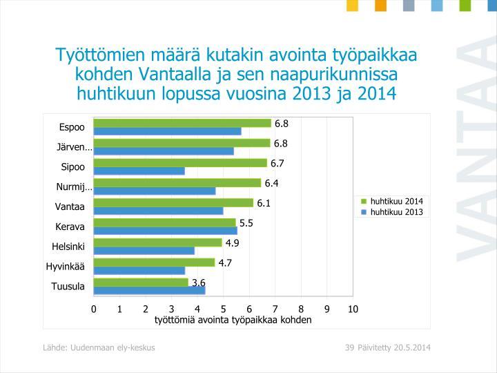 Työttömien määrä kutakin avointa työpaikkaa kohden Vantaalla ja sen naapurikunnissa