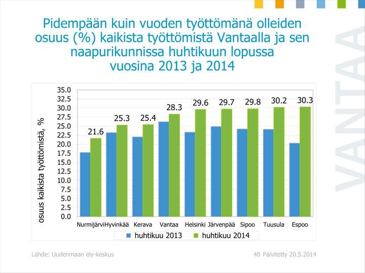 Pidempään kuin vuoden työttömänä olleiden osuus (%) kaikista työttömistä Vantaalla ja sen naapurikunnissa huhtikuun lopussa