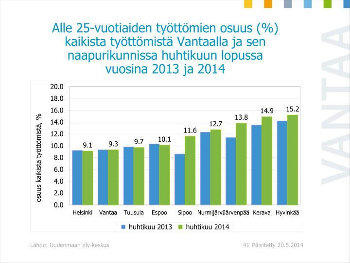 Alle 25-vuotiaiden työttömien osuus (%) kaikista työttömistä Vantaalla ja sen naapurikunnissa huhtikuun lopussa