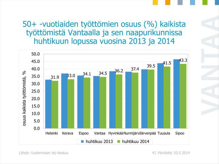 50+ -vuotiaiden työttömien osuus (%) kaikista työttömistä Vantaalla ja sen naapurikunnissa huhtikuun lopussa vuosina 2013 ja 2014