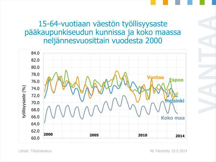 15-64-vuotiaan väestön työllisyysaste pääkaupunkiseudun kunnissa ja koko maassa neljännesvuosittain vuodesta 2000