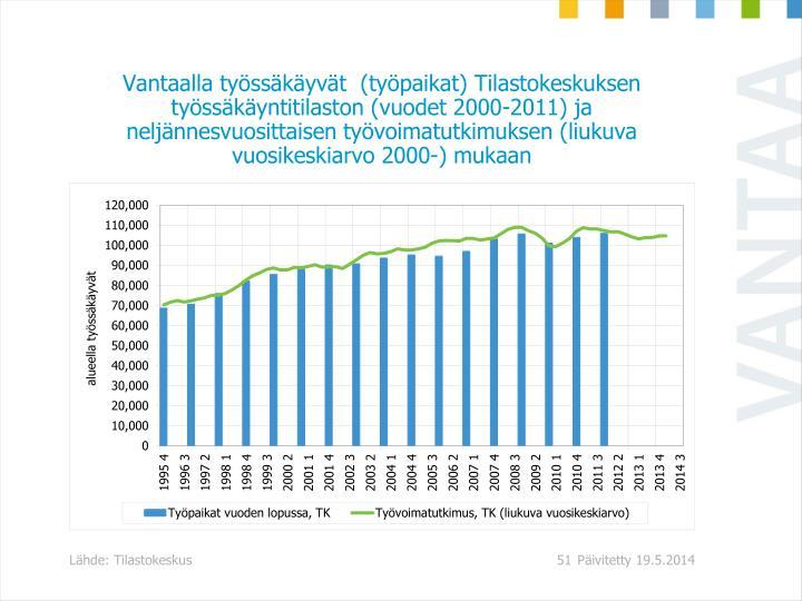 Vantaalla työssäkäyvät  (työpaikat) Tilastokeskuksen työssäkäyntitilaston (vuodet 2000-2011) ja neljännesvuosittaisen työvoimatutkimuksen (liukuva vuosikeskiarvo 2000-) mukaan