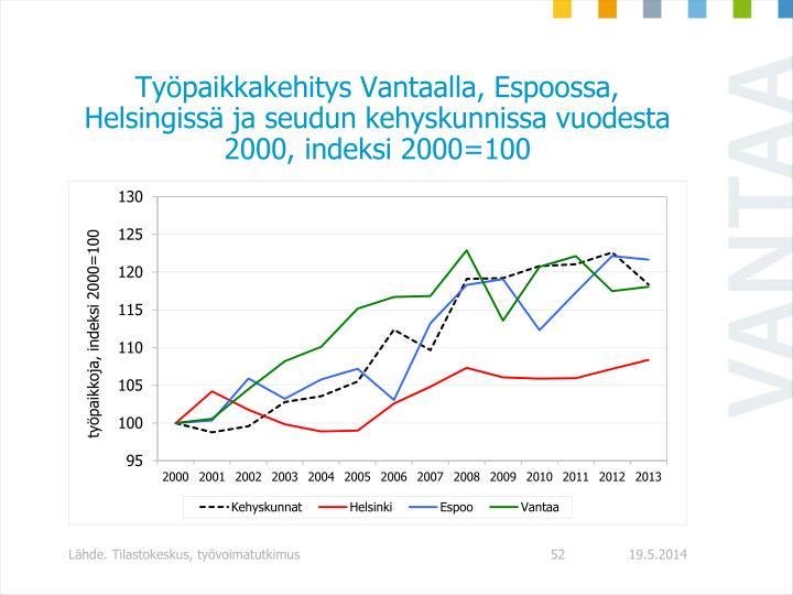 Työpaikkakehitys Vantaalla, Espoossa, Helsingissä ja seudun kehyskunnissa vuodesta 2000, indeksi 2000=100