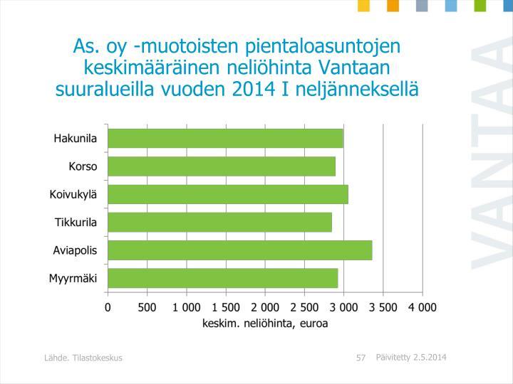 As. oy -muotoisten pientaloasuntojen keskimääräinen neliöhinta Vantaan suuralueilla vuoden 2014 I neljänneksellä
