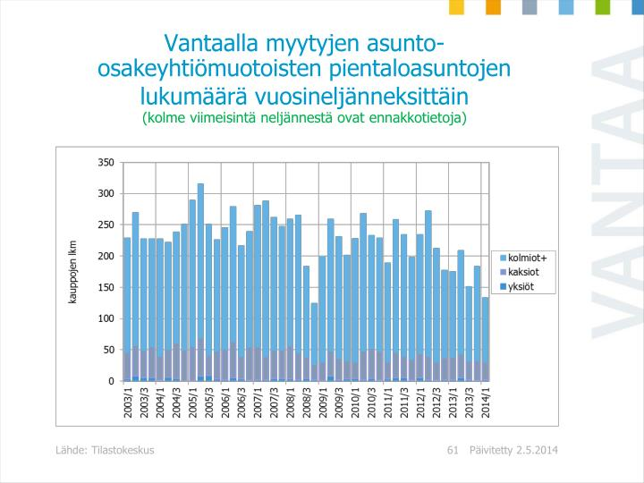 Vantaalla myytyjen asunto-osakeyhtiömuotoisten pientaloasuntojen lukumäärä vuosineljänneksittäin