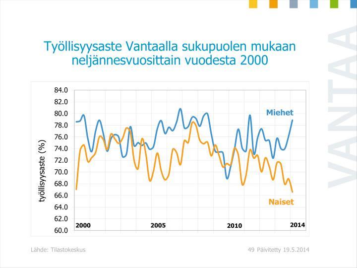 Työllisyysaste Vantaalla sukupuolen mukaan neljännesvuosittain vuodesta 2000