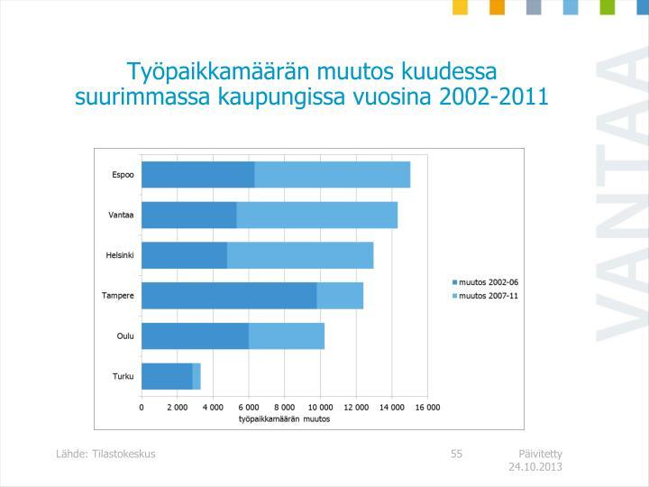 Työpaikkamäärän muutos kuudessa suurimmassa kaupungissa vuosina 2002-2011