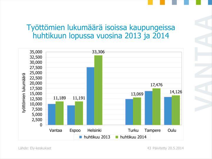 Työttömien lukumäärä isoissa kaupungeissa huhtikuun lopussa vuosina 2013 ja 2014