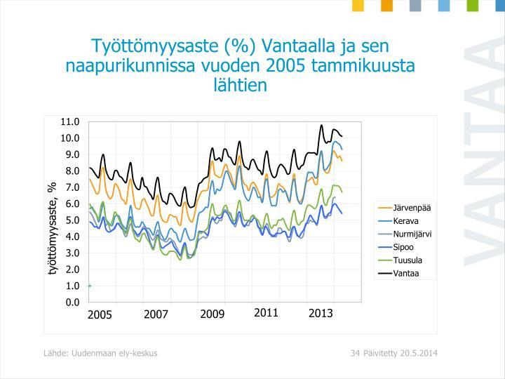 Työttömyysaste (%) Vantaalla ja sen naapurikunnissa vuoden 2005 tammikuusta lähtien