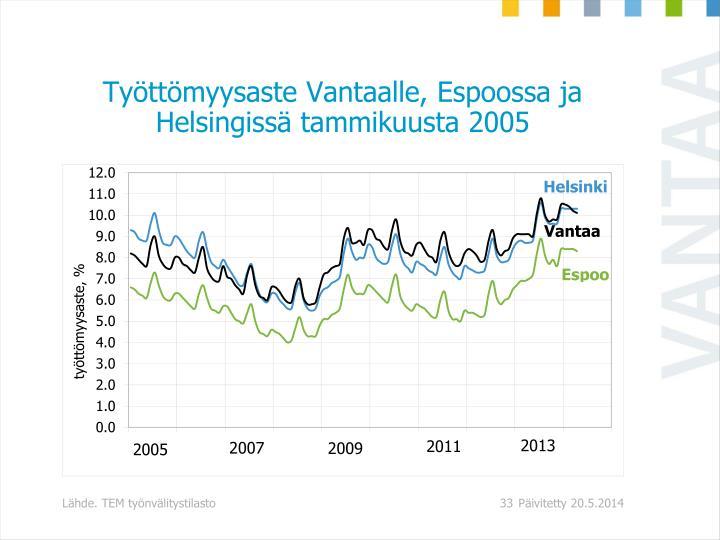 Työttömyysaste Vantaalle, Espoossa ja Helsingissä tammikuusta 2005