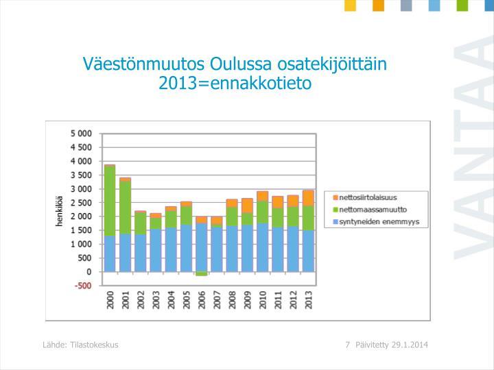Väestönmuutos Oulussa osatekijöittäin